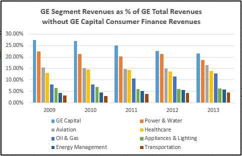 General Electric S Capital Conundrum General Electric