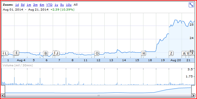 General electric ipo date