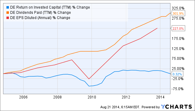 DE Return on Invested Capital Chart