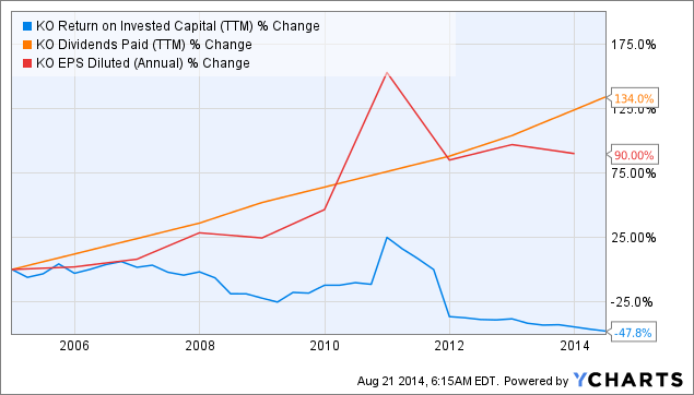 KO Return on Invested Capital Chart