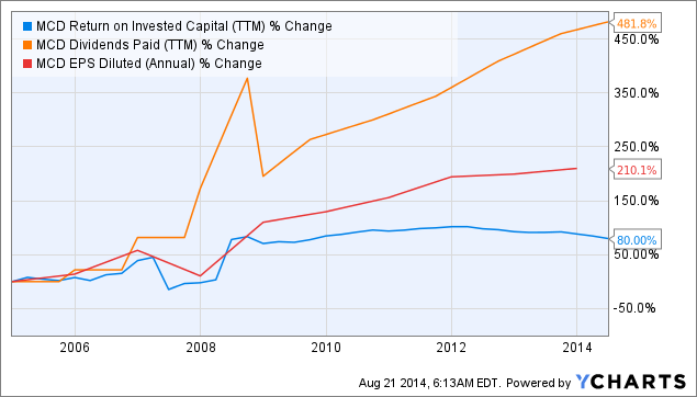 MCD Return on Invested Capital Chart