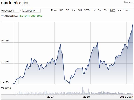 Halliburton price api oil inventory forex