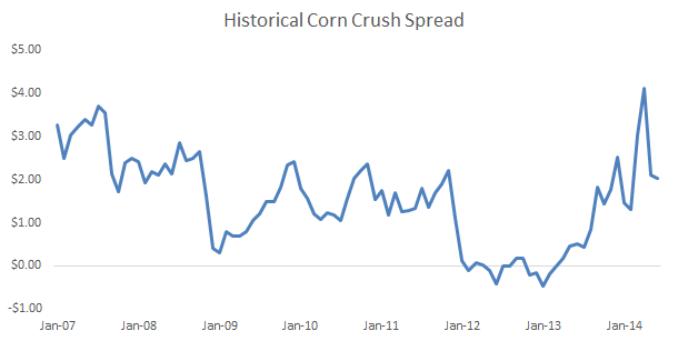 [Chart by author, with underlying data from the USDA]