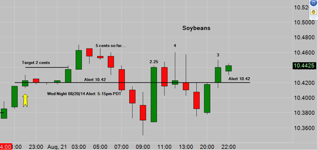 Soybeans - Mystery Solved