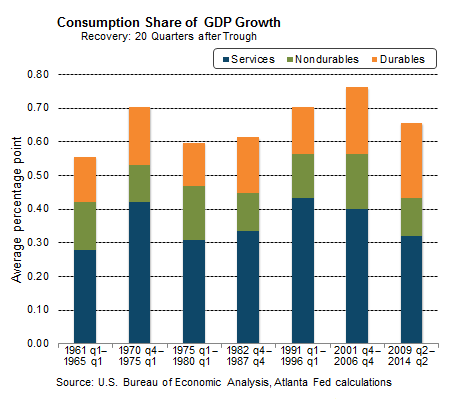 Consumption Share of GDP Growth