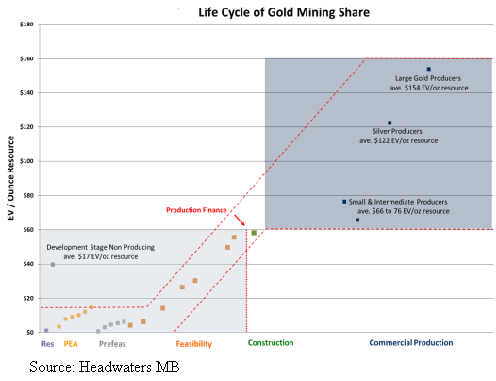 Life Cycle of a Gold Mine