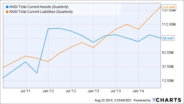 ANGI Total Current Assets (Quarterly) Chart