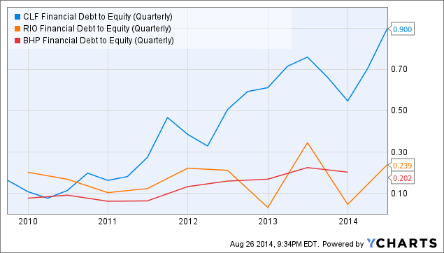 CLF Financial Debt to Equity (Quarterly) Chart