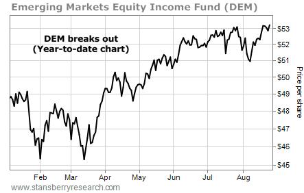 DEM stock chart