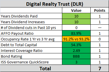 Digital Realty dividend safety analysis