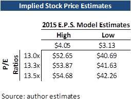 Stock Price Estimates