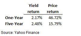 Walgreens Yield and Price Return