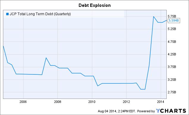 JCP Total Long Term Debt (Quarterly) Chart