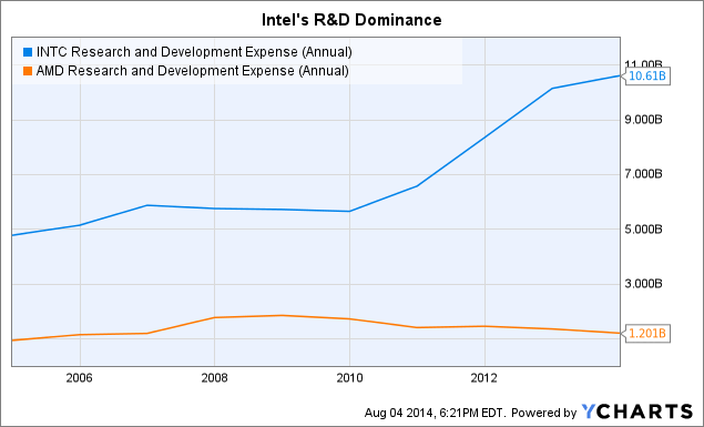INTC Research and Development Expense (Annual) Chart
