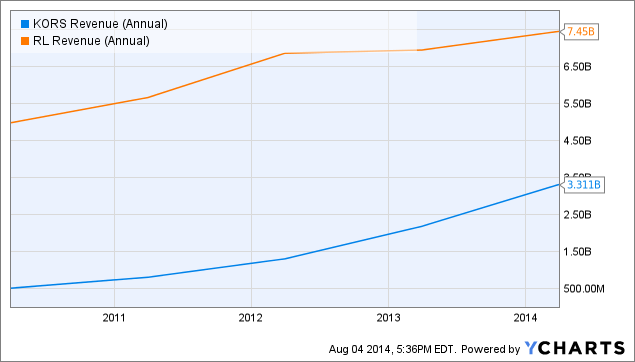 KORS Revenue (Annual) Chart
