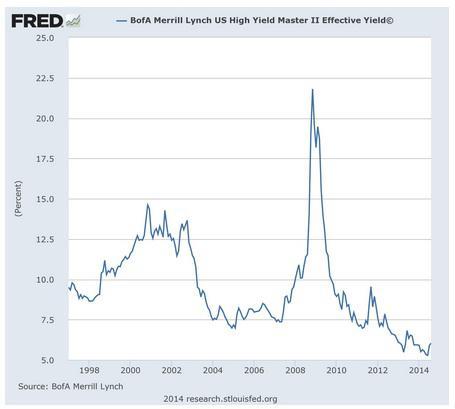 Three Chart Alarm: The Fed Has Set-Up The Corporate Bond