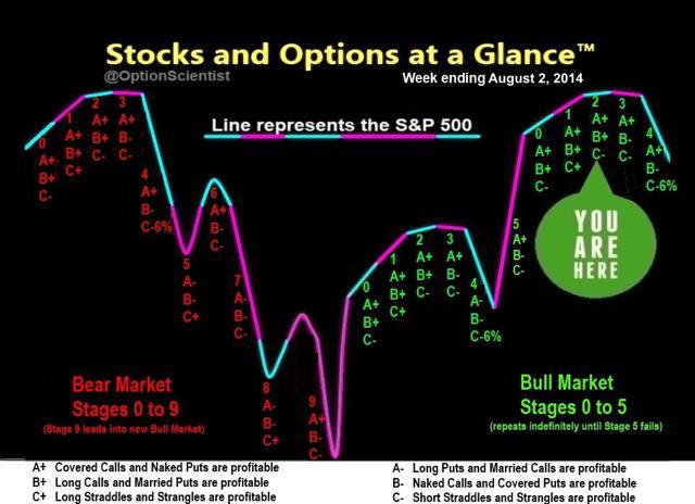 Sa stock options