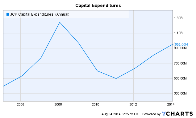 JCP Capital Expenditures (Annual) Chart