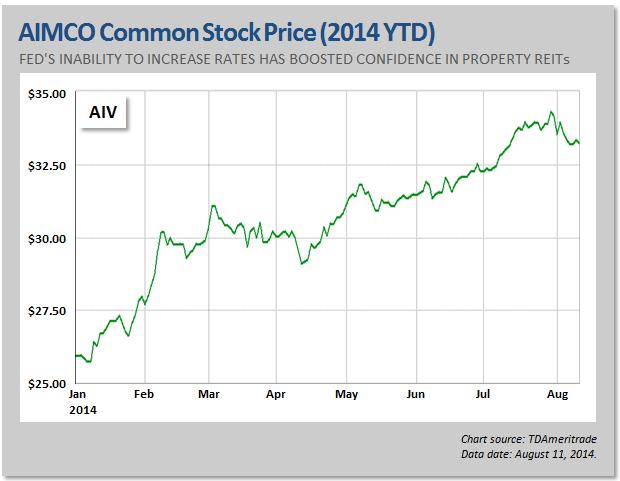bonds versus preferred stock