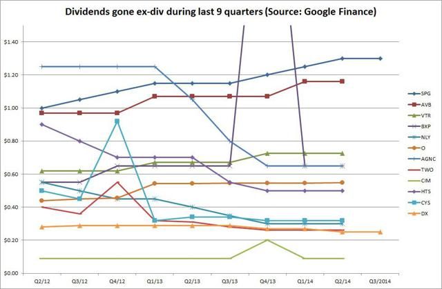 Dividends gone ex-div during last 9 quarters (Source: Google Finance)