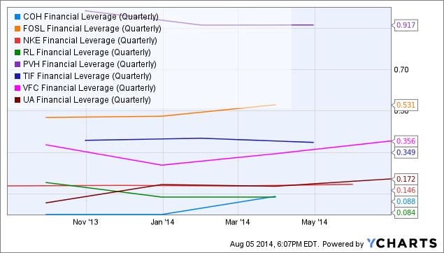 COH Financial Leverage (Quarterly) Chart