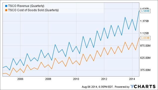 TSCO Revenue (Quarterly) Chart