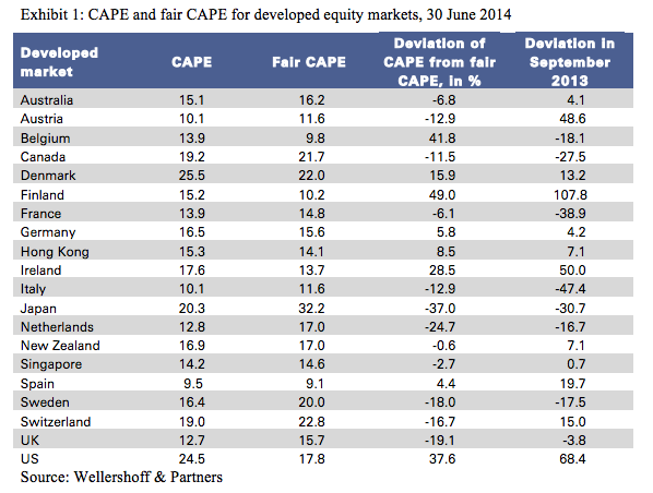 CAPE in Selected Core Countries