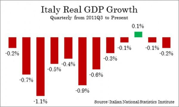 Italy real GDP growth