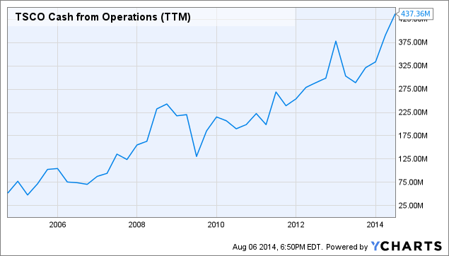 TSCO Cash from Operations (<a href=
