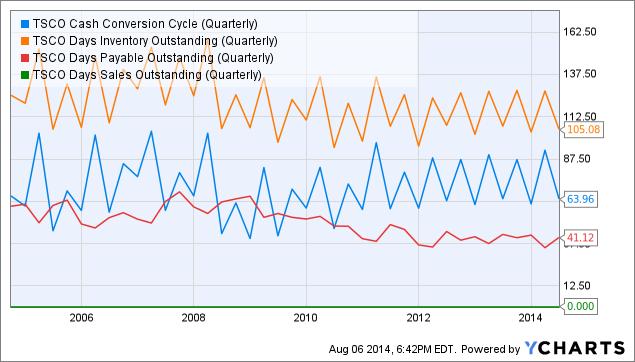 TSCO Cash Conversion Cycle (Quarterly) Chart