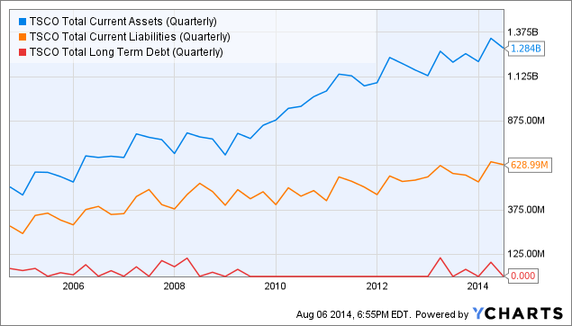 TSCO Total Current Assets (Quarterly) Chart