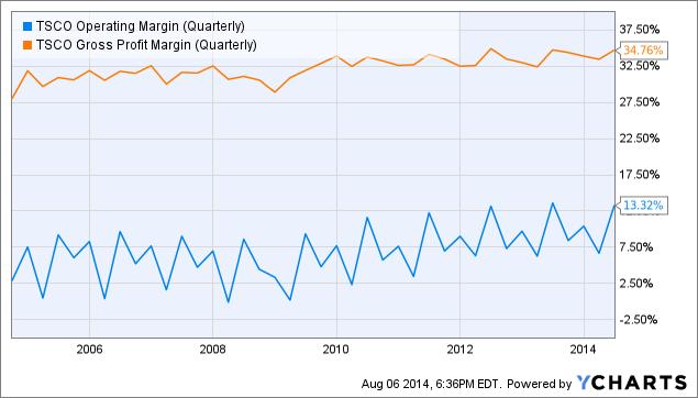 TSCO Operating Margin (Quarterly) Chart