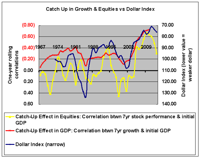 Catch Up, Equities, and the Dollar 1973-2013