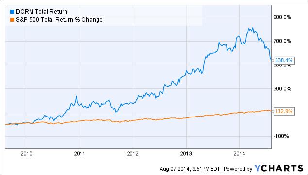 DORM Total Return Price Chart