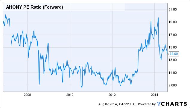 AHONY PE Ratio (Forward) Chart