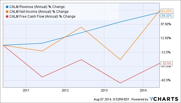 CALM Revenue (Annual) Chart