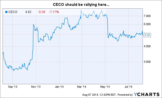 CECO Chart