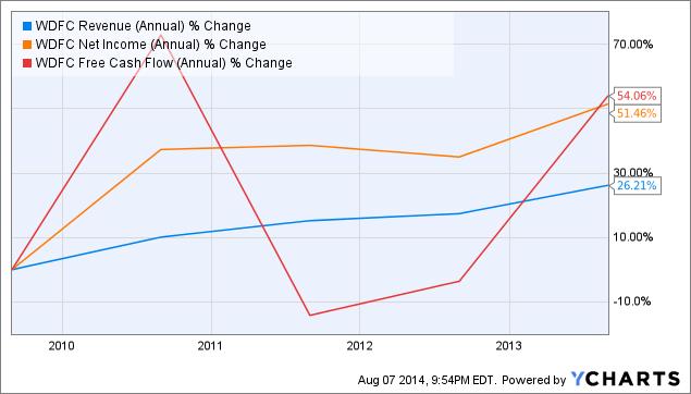 WDFC Revenue (Annual) Chart