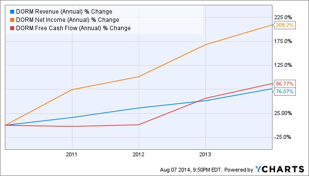 DORM Revenue (Annual) Chart