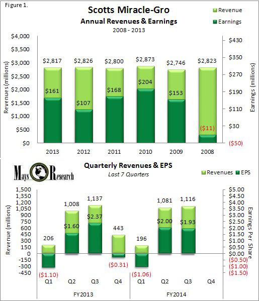 SMG Annual and Qtrly Revenues and Earnings 2014