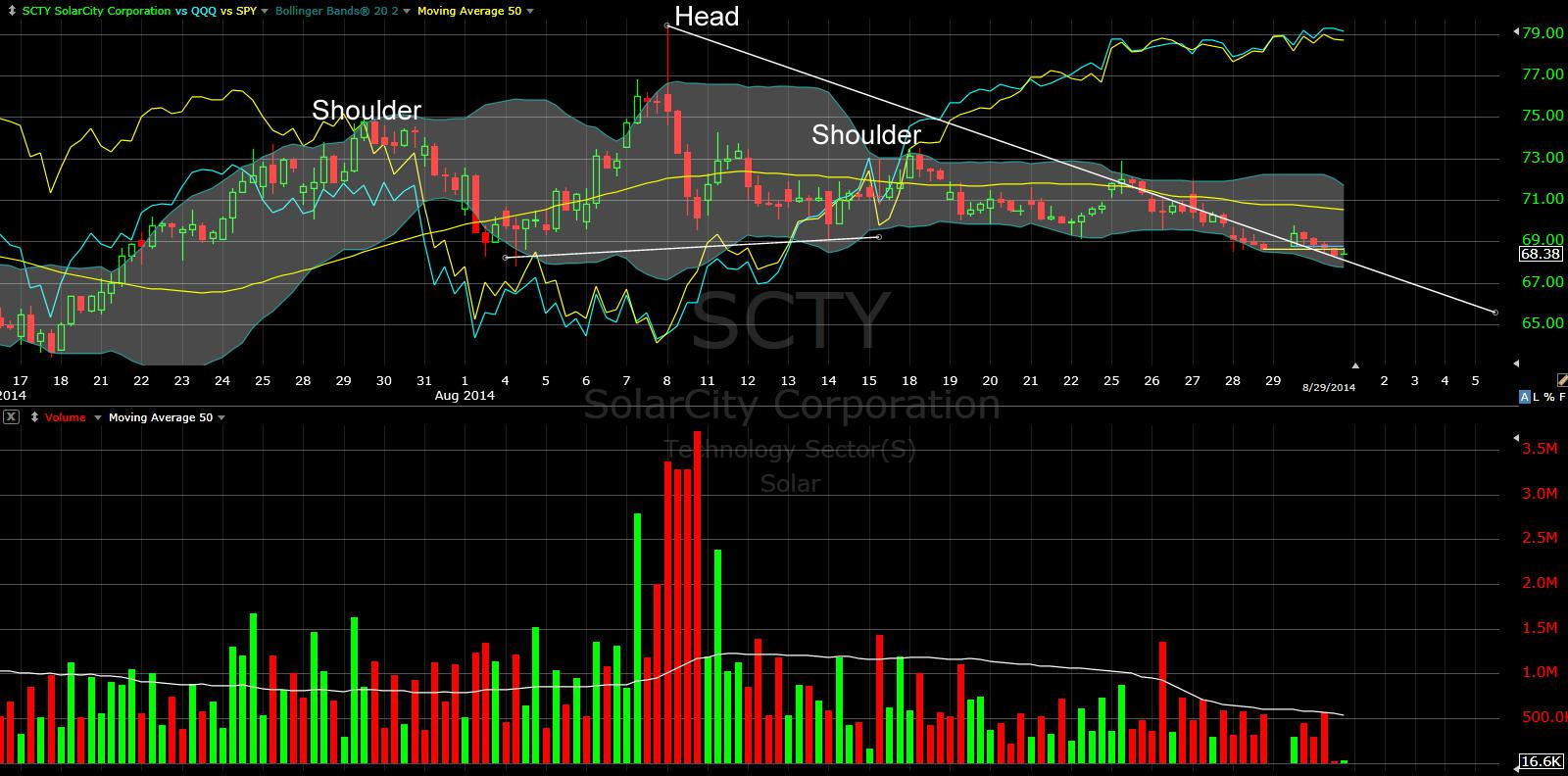 Is Solarcity The Quintessential Bubble Stock With Negative Catalysts