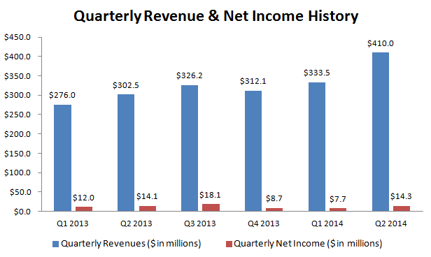 source mattress firm quarterly earnings - Online Mattress Sales