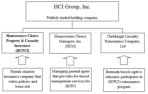 Hci Group The Wizards Of Tampa Hci Group Inc Nyse Hci