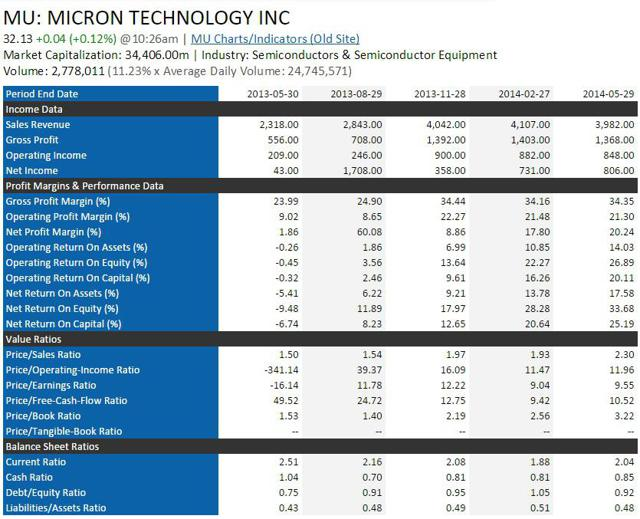 5 Technology Stocks With Low Price To Free Cash Flow And Strong