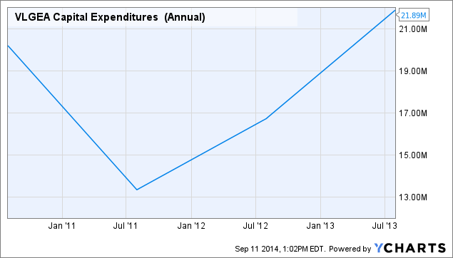 VLGEA Capital Expenditures (Annual) Chart