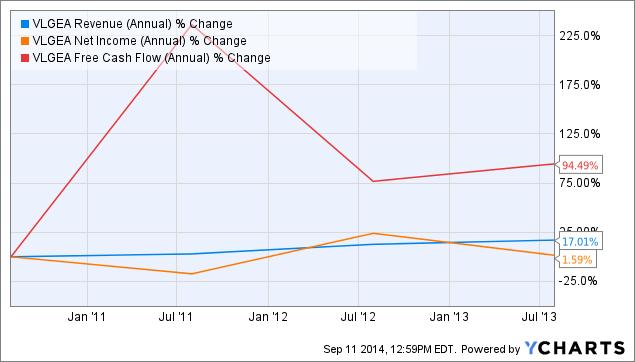 VLGEA Revenue (Annual) Chart