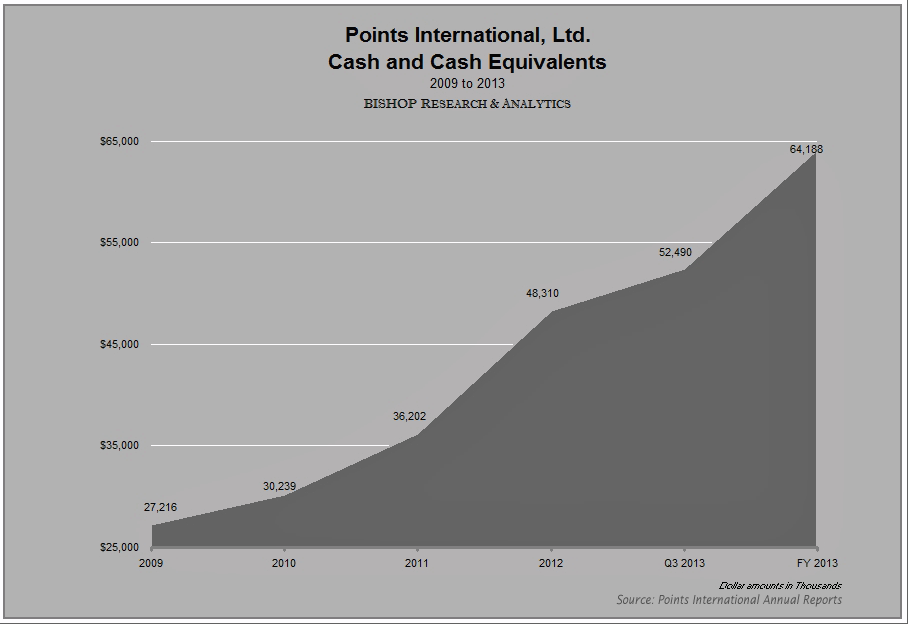 Points International: New Partners, Solid Business Model, And