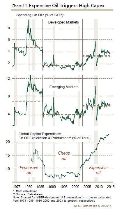 oil spend and capex