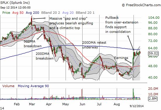 Splunk: An Insider Bonanza - Splunk Inc  (NASDAQ:SPLK