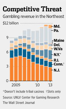 Atlantic city gambling revenue crown casino the palms